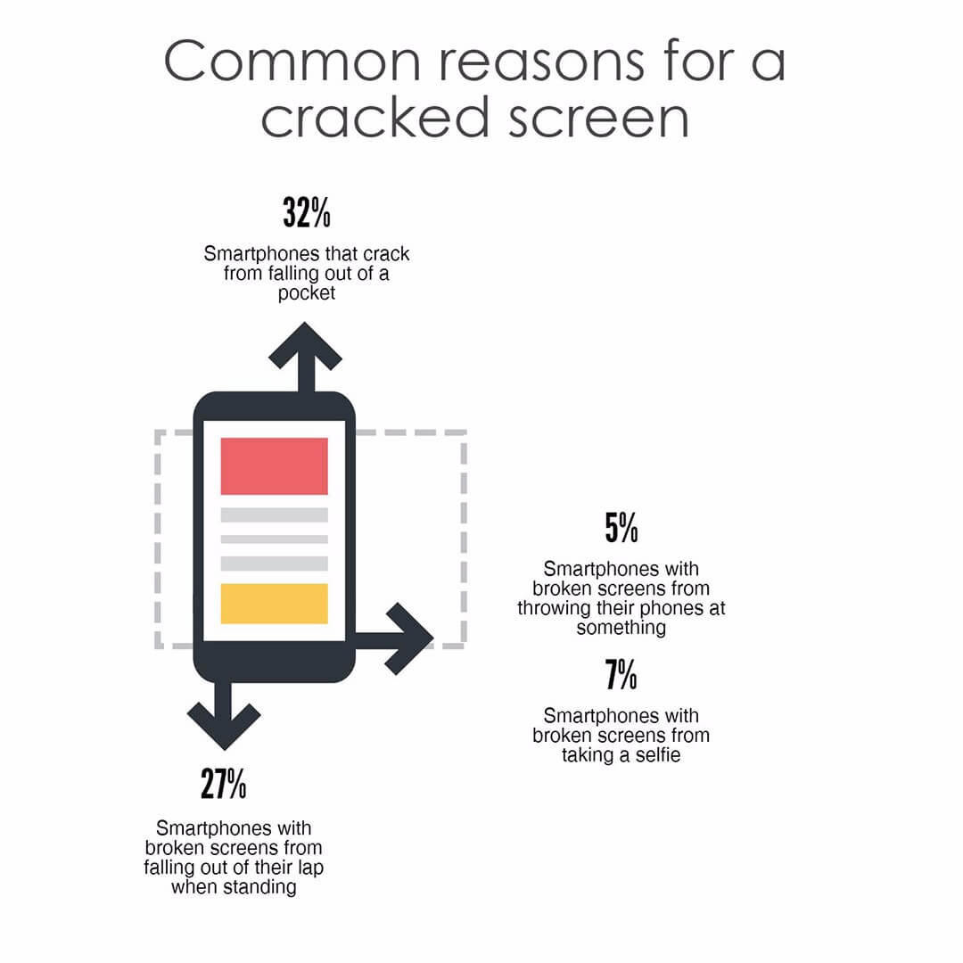 Common reasons for a cracked screen